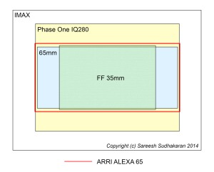 sensorsizecomparisonalexa65imax