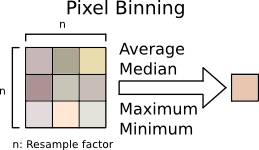 pixelbinning