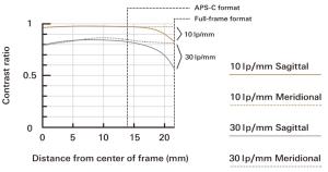 Tamron SP 85 mm f1,8 Di VC USD - Courbes MTF