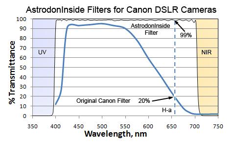 astrodoninsidespectra